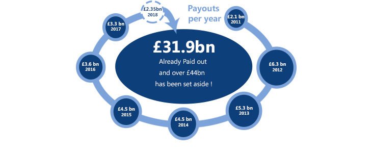 PPI Compensation Payouts